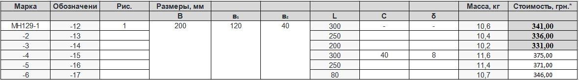 Прайс закладной детали МН-129 компании InoxMetal