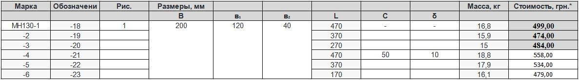 Прайс закладной детали МН-130 компании InoxMetal