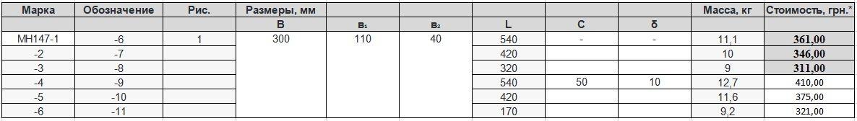 Прайс закладной детали МН-147 компании InoxMetal