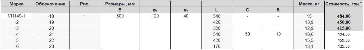 Прайс закладной детали МН-149 компании InoxMetal
