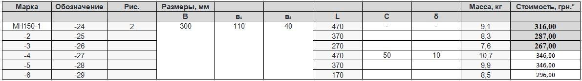 Прайс закладной детали МН-150 компании InoxMetal