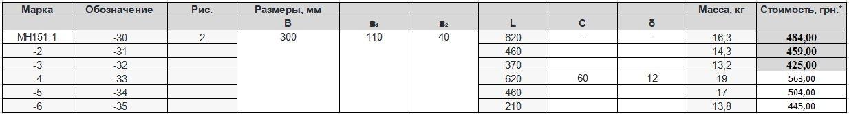 Прайс закладной детали МН-151 компании InoxMetal