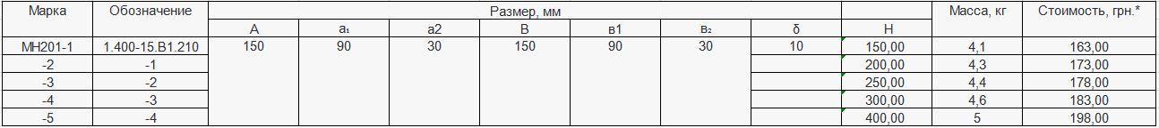 Прайс закладной детали МН-201 компании InoxMetal
