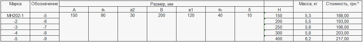 Прайс закладной детали МН-202 компании InoxMetal