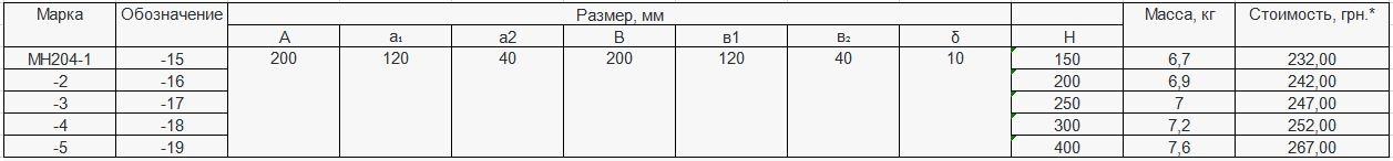 Прайс закладной детали МН-204 компании InoxMetal