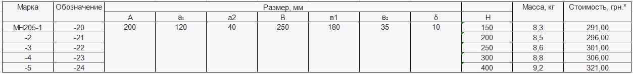 Прайс закладной детали МН-205 компании InoxMetal