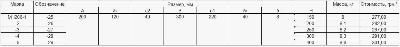 Прайс закладной детали МН-206 компании InoxMetal