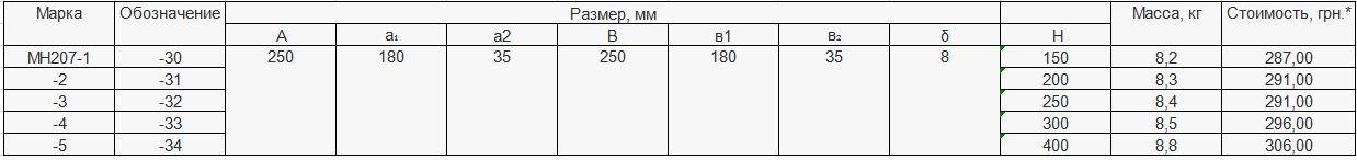 Прайс закладной детали МН-207 компании InoxMetal