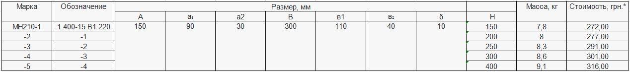 Прайс закладной детали МН-210 компании InoxMetal