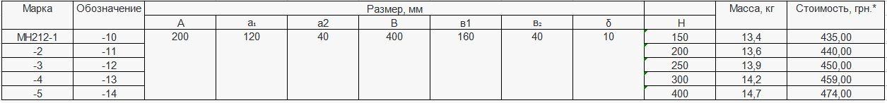 Прайс закладной детали МН-212 компании InoxMetal