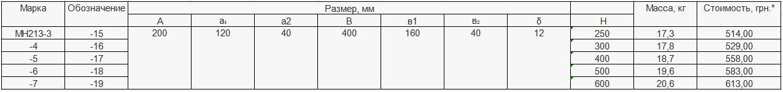 Прайс закладной детали МН-213 компании InoxMetal