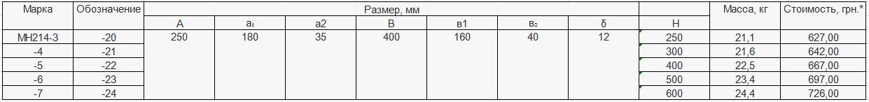 Прайс закладной детали МН-214 компании InoxMetal