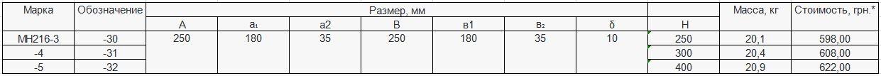 Прайс закладной детали МН-216 компании InoxMetal