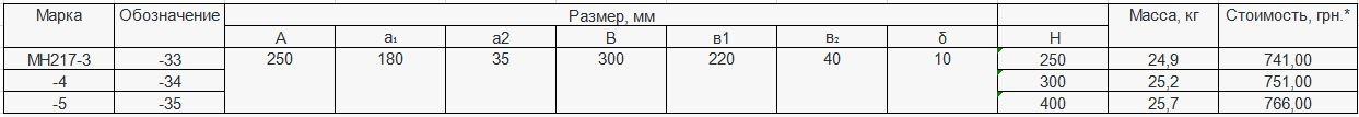 Прайс закладной детали МН-217 компании InoxMetal