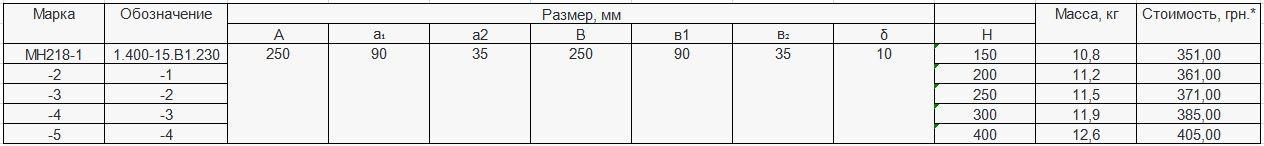 Прайс закладной детали МН-218 компании InoxMetal