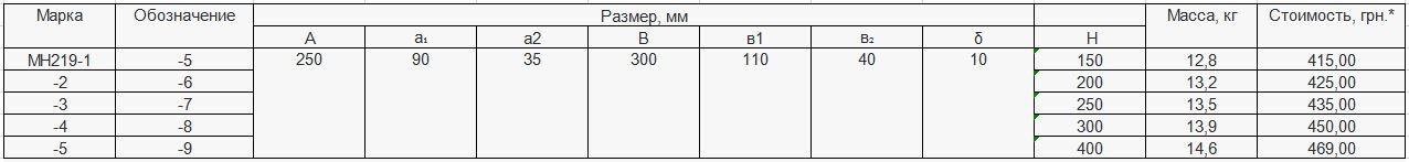 Прайс закладной детали МН-219 компании InoxMetal