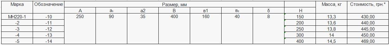 Прайс закладной детали МН-220 компании InoxMetal