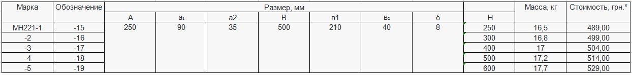 Прайс закладной детали МН-221 компании InoxMetal