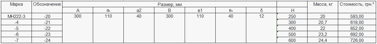 Прайс закладной детали МН-222 компании InoxMetal