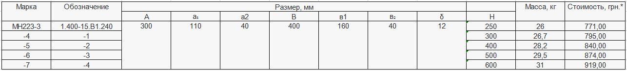 Прайс закладной детали МН-223 компании InoxMetal