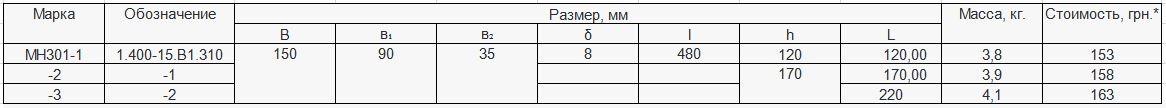 Прайс закладной детали МН-301 компании InoxMetal