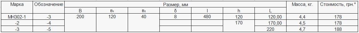 Прайс закладной детали МН-302 компании InoxMetal