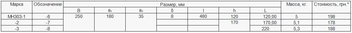 Прайс закладной детали МН-303 компании InoxMetal