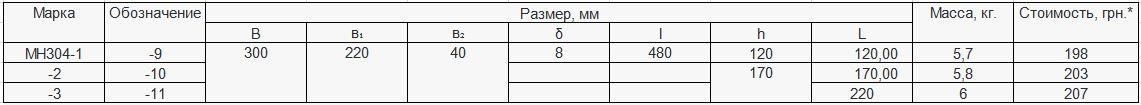 Прайс закладной детали МН-304 компании InoxMetal