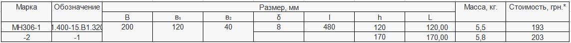 Прайс закладной детали МН-306 компании InoxMetal