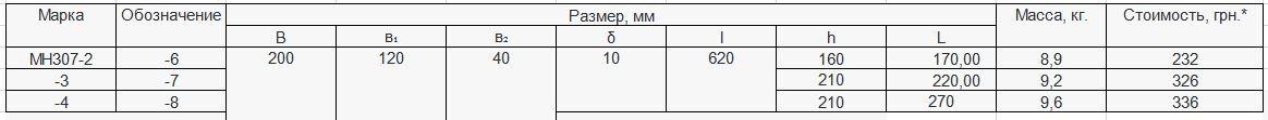 Прайс закладной детали МН-307 компании InoxMetal