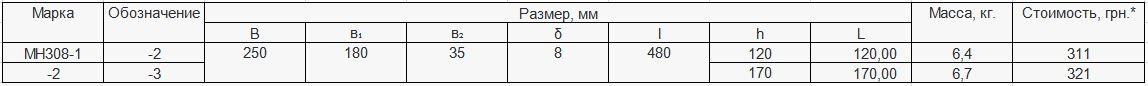 Прайс закладной детали МН-308 компании InoxMetal