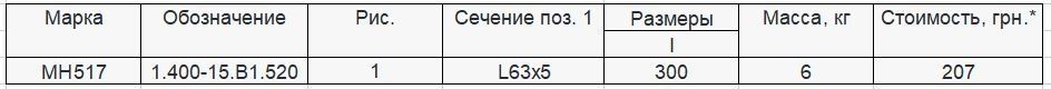 Прайс закладной детали МН-517 компании InoxMetal