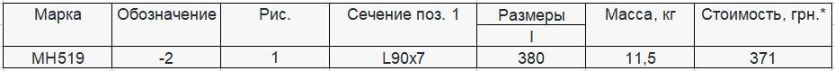 Прайс закладной детали МН-519 компании InoxMetal