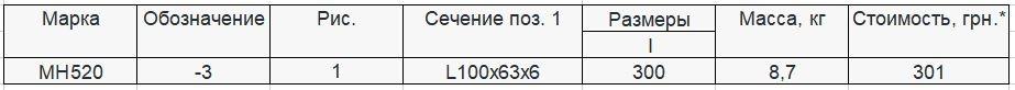 Прайс закладной детали МН-520 компании InoxMetal