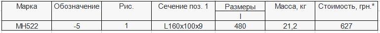 Прайс закладной детали МН-522 компании InoxMetal