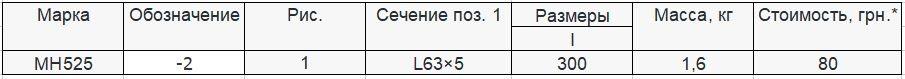 Прайс закладной детали МН-525 компании InoxMetal