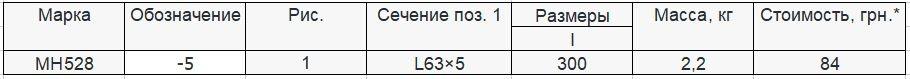Прайс закладной детали МН-528 компании InoxMetal