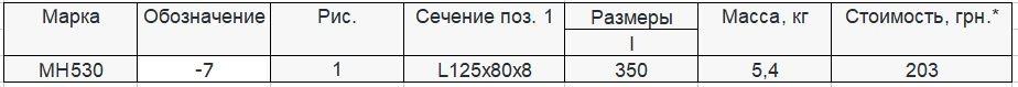 Прайс закладной детали МН-530 компании InoxMetal