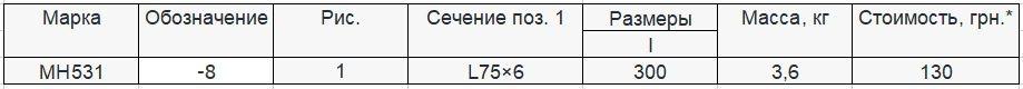 Прайс закладной детали МН-531 компании InoxMetal
