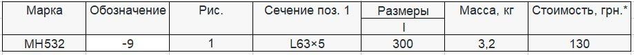 Прайс закладной детали МН-532 компании InoxMetal