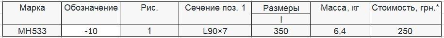 Прайс закладной детали МН-533 компании InoxMetal