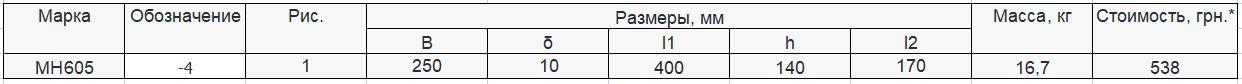 Прайс закладной детали МН-605 компании InoxMetal