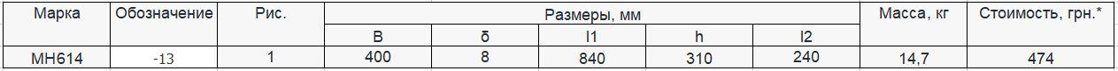 Прайс закладной детали МН-614 компании InoxMetal