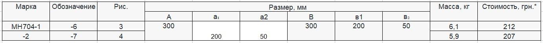 Прайс закладной детали МН-704 компании InoxMetal