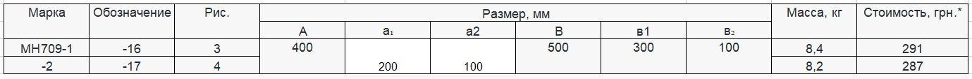Прайс закладной детали МН-709 компании InoxMetal