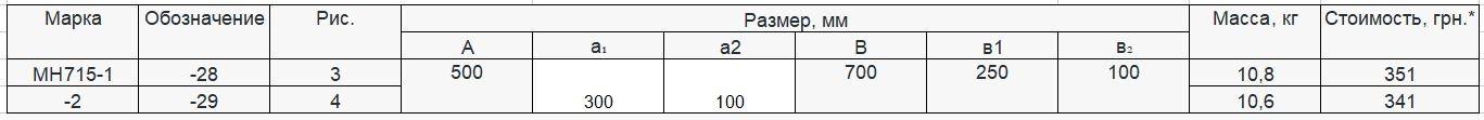 Прайс закладной детали МН-715 компании InoxMetal