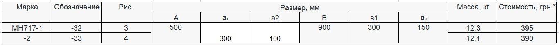 Прайс закладной детали МН-717 компании InoxMetal
