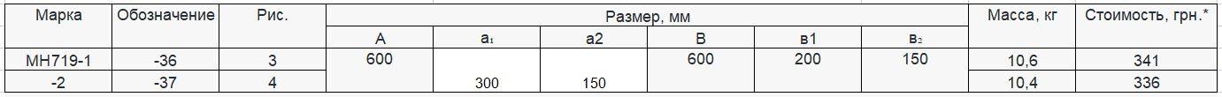Прайс закладной детали МН-719 компании InoxMetal
