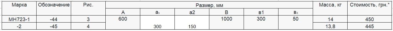 Прайс закладной детали МН-723 компании InoxMetal