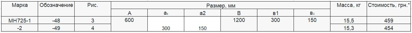 Прайс закладной детали МН-725 компании InoxMetal